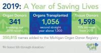Organ donation infographic