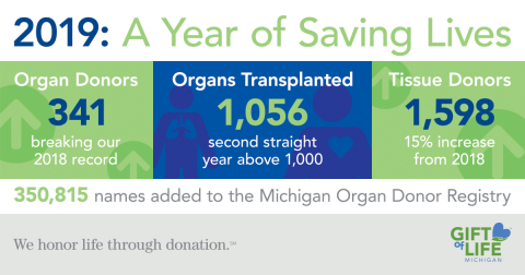 In 2019 Gift of Life Michigan facilitated organ donations from 341 people and 1,598 donated tissues. 1,056 organs were transplanted from Michigan donors.