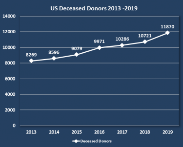 US deceased donors chart 2013-2019