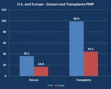 US and Europe organ donation comparison chart