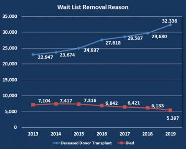 Wait list removal reasons chart